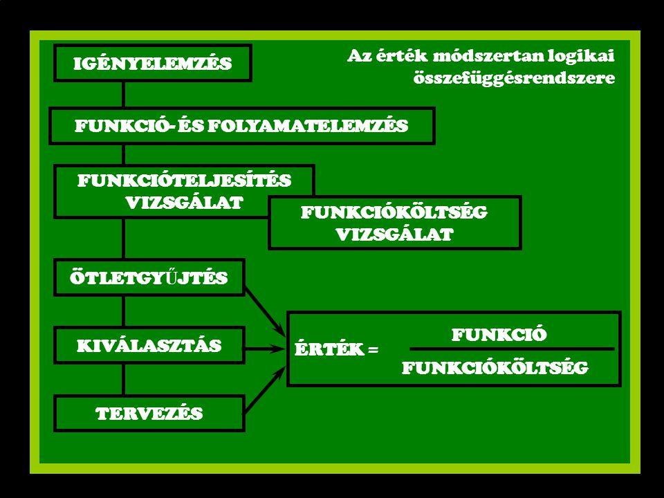 Az érték módszertan logikai összefüggésrendszere IGÉNYELEMZÉS FUNKCIÓ- ÉS FOLYAMATELEMZÉS FUNKCIÓTELJESÍTÉS VIZSGÁLAT ÖTLETGY Ű JTÉS KIVÁLASZTÁS TERVE