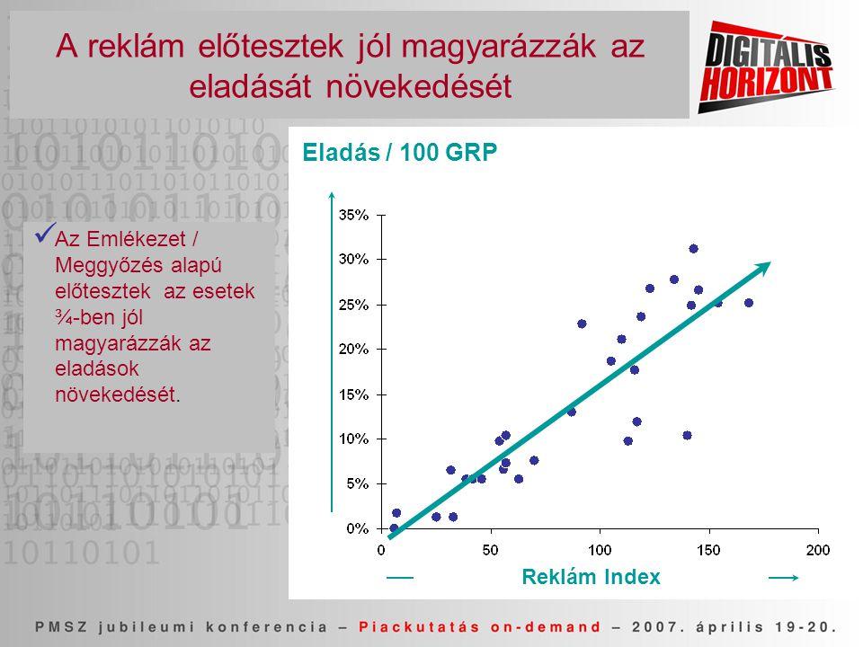 A reklám előtesztek jól magyarázzák az eladását növekedését Eladás / 100 GRP Reklám Index  Az Emlékezet / Meggyőzés alapú előtesztek az esetek ¾-ben jól magyarázzák az eladások növekedését.