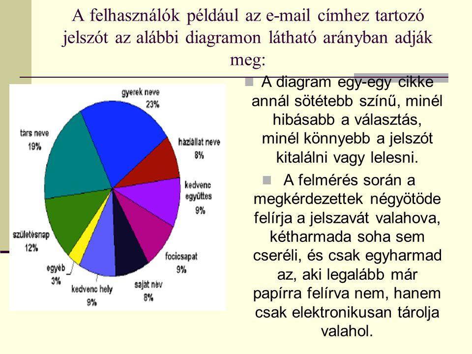 A felhasználók például az e-mail címhez tartozó jelszót az alábbi diagramon látható arányban adják meg:  A diagram egy-egy cikke annál sötétebb színű
