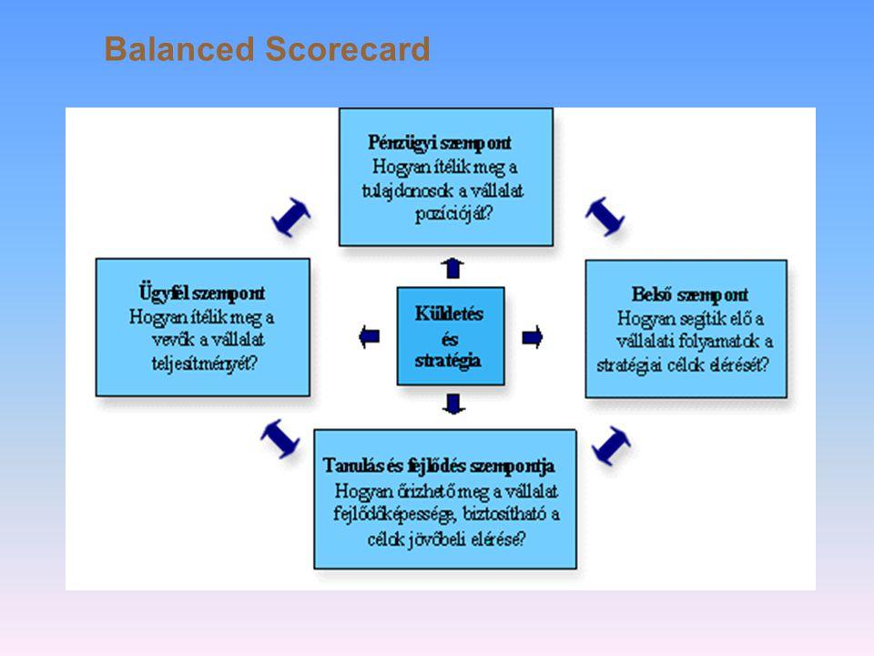EFQM Kiválóság Modell Vezetés Politika & stratégia Dolgozók Partnerségek & erőforrások Folyamatok Vevőkkel kapcsolatos eredmények Kulcs- ered- mények