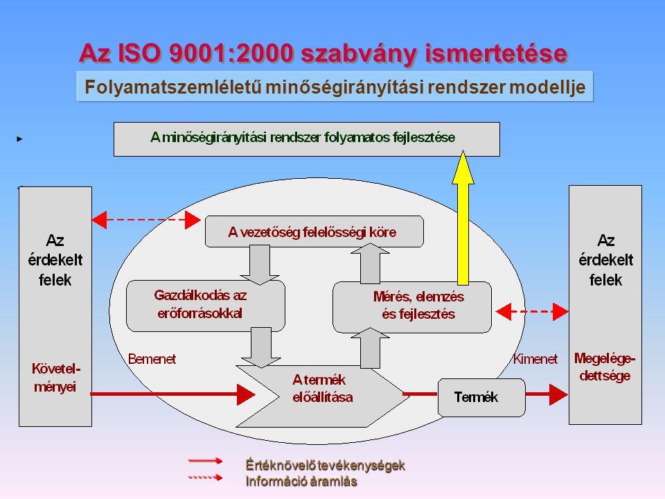 Az ISO 9001:2000 szabvány ismertetése Folyamatszemléletű minőségirányítási rendszer modellje Értéknövelő tevékenységek Információ áramlás