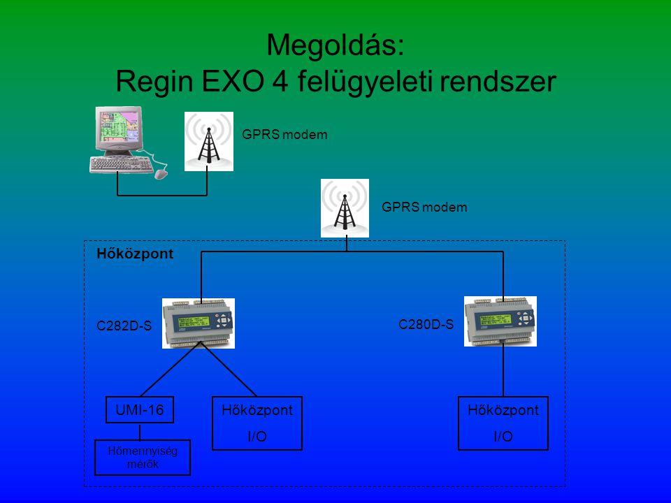 UMI-16 C282D-S Megoldás: Regin EXO 4 felügyeleti rendszer Hőközpont I/O Hőközpont I/O C280D-S GPRS modem Hőmennyiség mérők