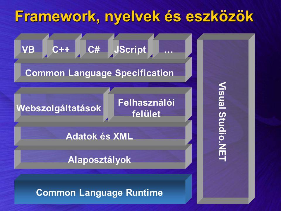 Alaposztályok Common Language Specification Common Language Runtime Adatok és XML VBC++C# Visual Studio.NET JScript… Webszolgáltatások Felhasználói fe