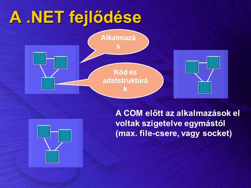 A.NET fejlődése A COM előtt az alkalmazások el voltak szigetelve egymástól (max. file-csere, vagy socket) Alkalmazá s Kód és adatstruktúrá k