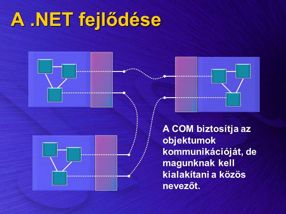 A.NET fejlődése A COM biztosítja az objektumok kommunikációját, de magunknak kell kialakítani a közös nevezőt.
