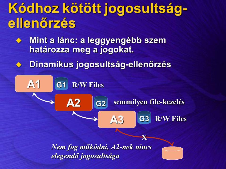 Kódhoz kötött jogosultság- ellenőrzés  Mint a lánc: a leggyengébb szem határozza meg a jogokat.  Dinamikus jogosultság-ellenőrzés A1 A2 A3 R/W Files