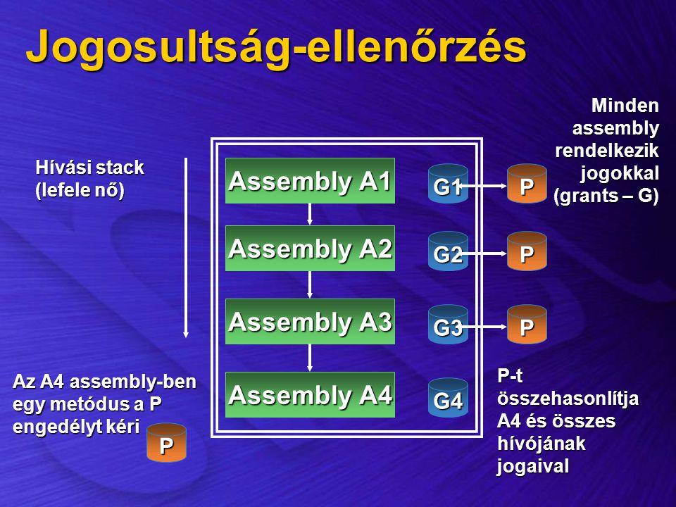 Jogosultság-ellenőrzés Assembly A3 Assembly A2 Assembly A1 Assembly A4 Hívási stack (lefele nő) G2 G1 G3 G4 Az A4 assembly-ben egy metódus a P engedél