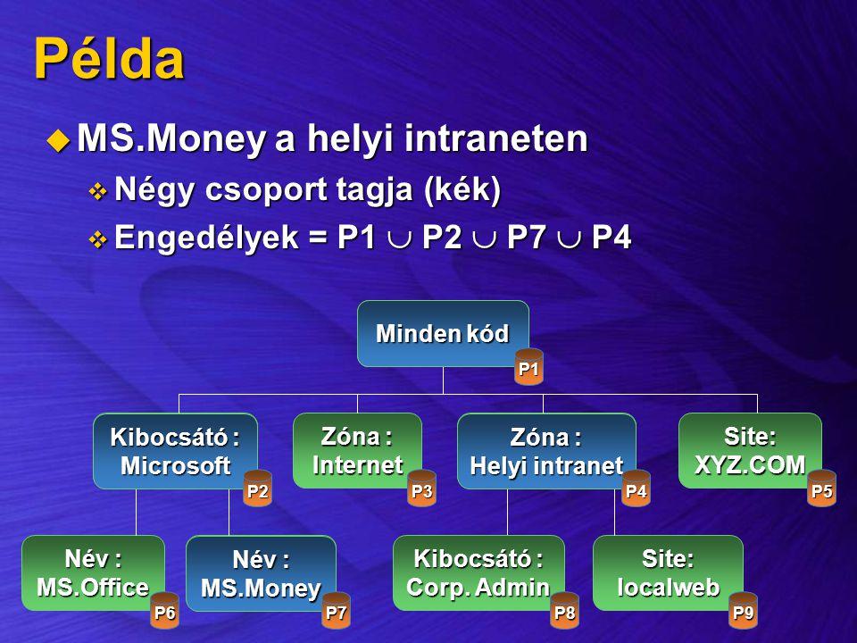 Példa  MS.Money a helyi intraneten  Négy csoport tagja (kék)  Engedélyek = P1  P2  P7  P4 All Code Publisher:Microsoft Zóna : InternetZone: Loca