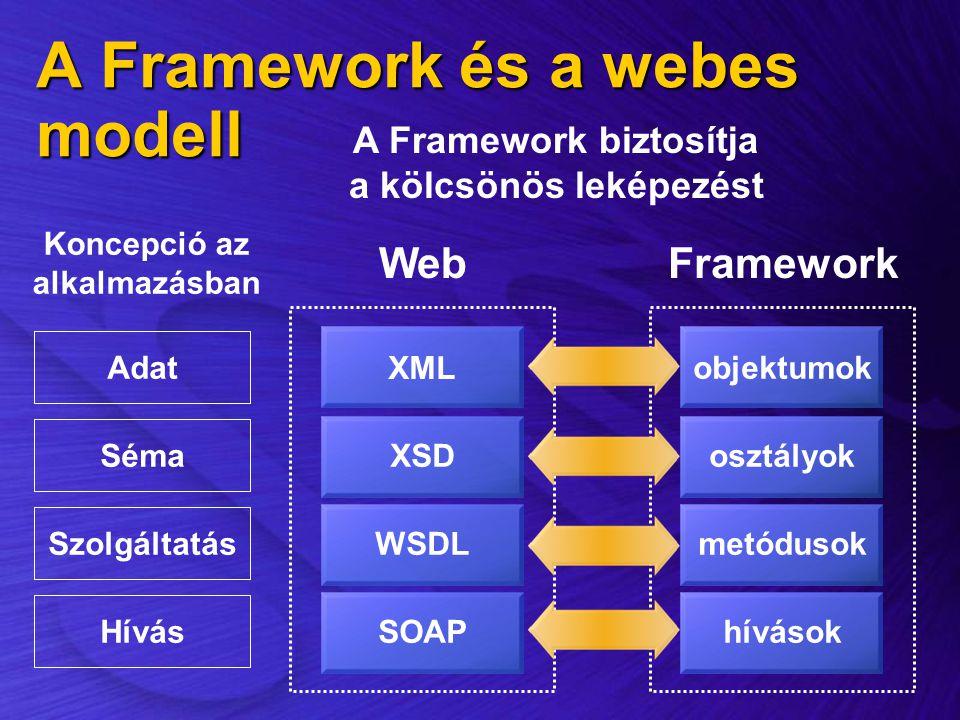 A Framework és a webes modell Adat Séma Szolgáltatás Hívás Framework objektumok osztályok metódusok hívások Web XML XSD WSDL SOAP Koncepció az alkalma