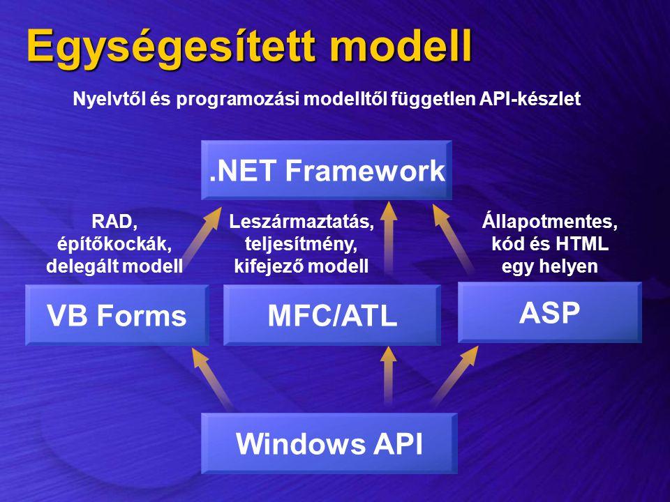 Egységesített modell Windows API.NET Framework Nyelvtől és programozási modelltől független API-készlet ASP Állapotmentes, kód és HTML egy helyen MFC/