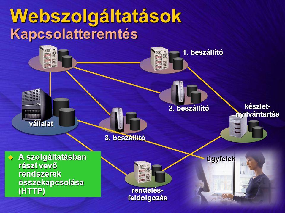 ügyfelek Webszolgáltatások Kapcsolatteremtés  A szolgáltatásban részt vevő rendszerek összekapcsolása (HTTP) 2. beszállító vállalat készlet-nyilvánta