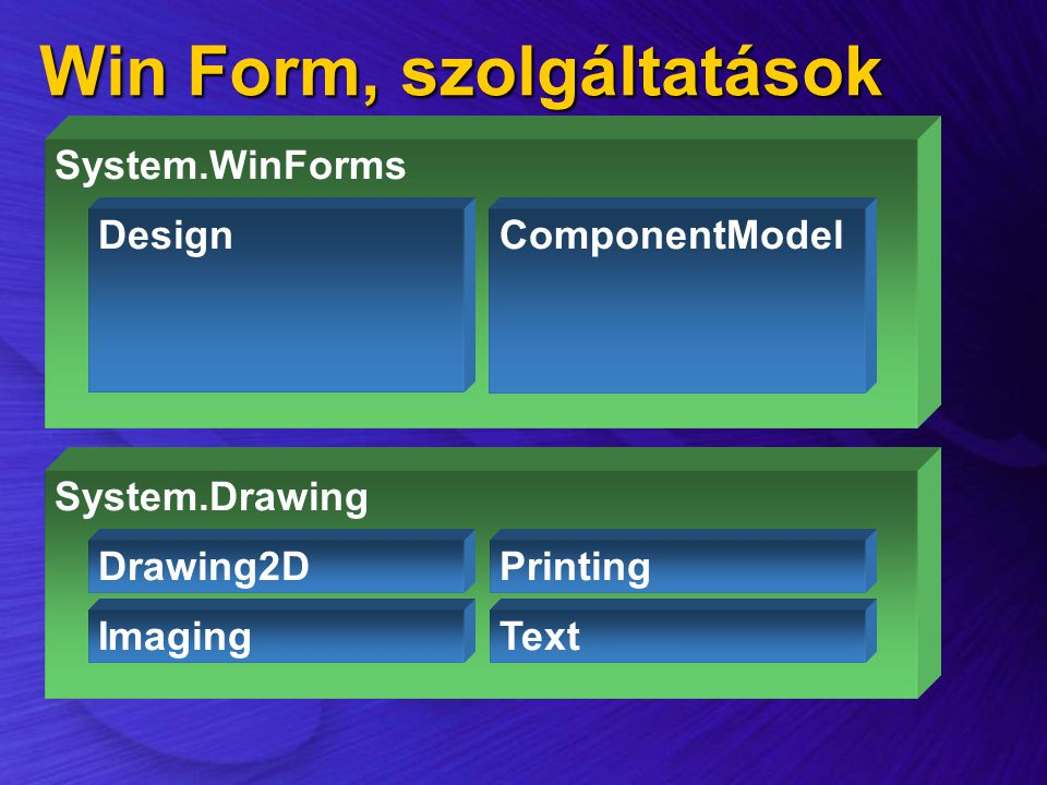 Win Form, szolgáltatások System.Drawing Drawing2D Imaging Printing Text System.WinForms DesignComponentModel