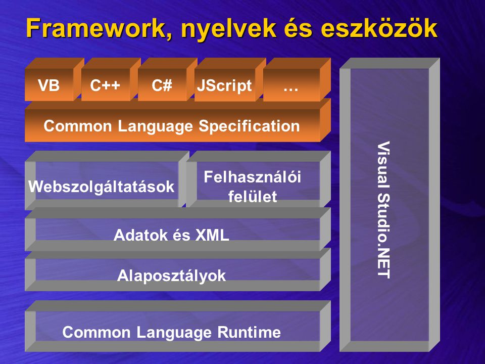 Common Language Specification Common Language Runtime VBC++C# Visual Studio.NET JScript… Framework, nyelvek és eszközök Webszolgáltatások Felhasználói