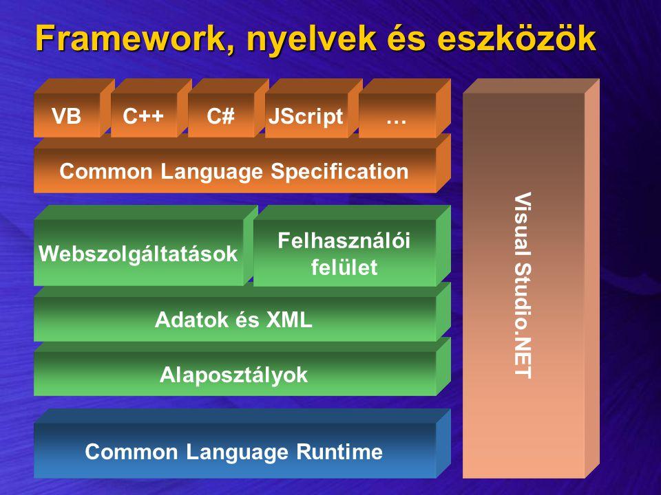 Framework, nyelvek és eszközök Alaposztályok Common Language Specification Common Language Runtime Adatok és XML VBC++C# Visual Studio.NET Webszolgált