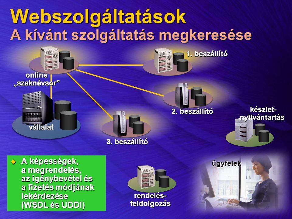 ügyfelek Webszolgáltatások A kívánt szolgáltatás megkeresése  A képességek, a megrendelés, az igénybevétel és a fizetés módjának lekérdezése (WSDL és