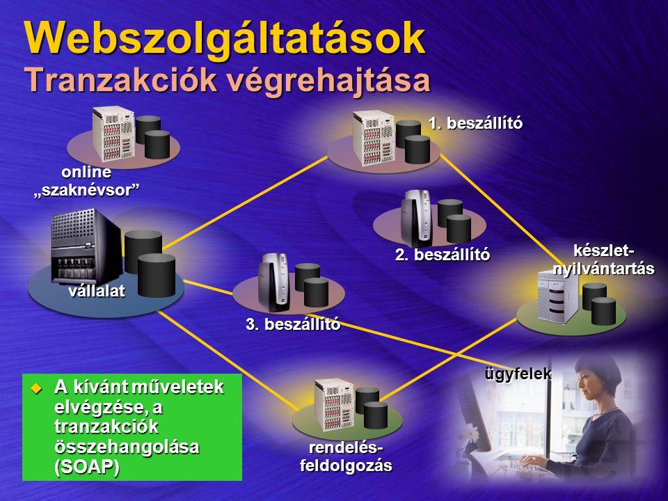 """ügyfelek 2. beszállító vállalat készlet-nyilvántartás 3. beszállító rendelés-feldolgozás 1. beszállító online""""szaknévsor"""" Webszolgáltatások Tranzakció"""