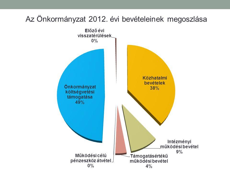 Személyi juttatások: Az Önkormányzat és fenntartásában lévő intézmények által fogl.