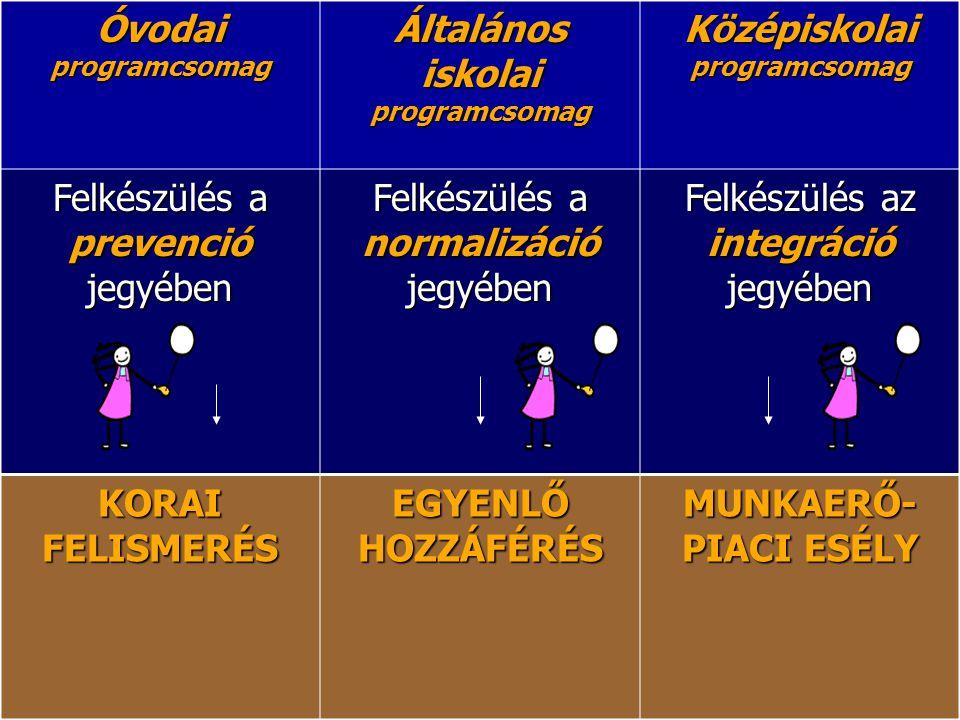 Óvodai programcsomag Általános iskolai programcsomag Középiskolai programcsomag Felkészülés a prevenció jegyében Felkészülés a normalizáció jegyében F