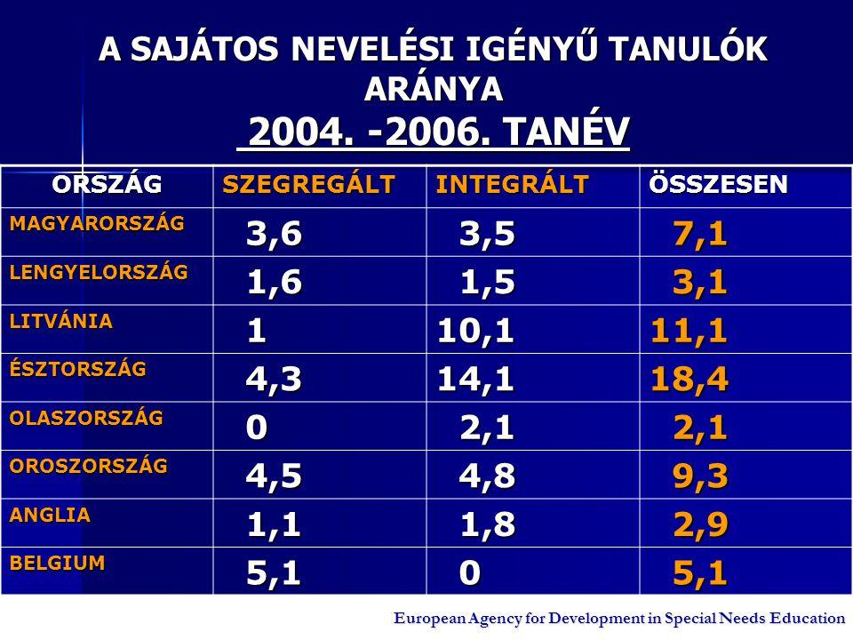 A SAJÁTOS NEVELÉSI IGÉNYŰ TANULÓK ARÁNYA 2004. -2006. TANÉV ORSZÁGSZEGREGÁLTINTEGRÁLTÖSSZESEN MAGYARORSZÁG 3,6 3,6 3,5 3,5 7,1 7,1 LENGYELORSZÁG 1,6 1