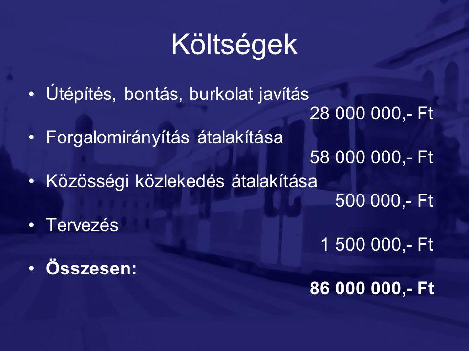 Költségek •Útépítés, bontás, burkolat javítás 28 000 000,- Ft •Forgalomirányítás átalakítása 58 000 000,- Ft •Közösségi közlekedés átalakítása 500 000