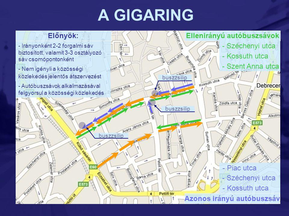 A GIGARING Ellenirányú autóbuszsávok - Széchenyi utca - Kossuth utca - Szent Anna utca Előnyök: - Nem igényli a közösségi közlekedés jelentős átszerve