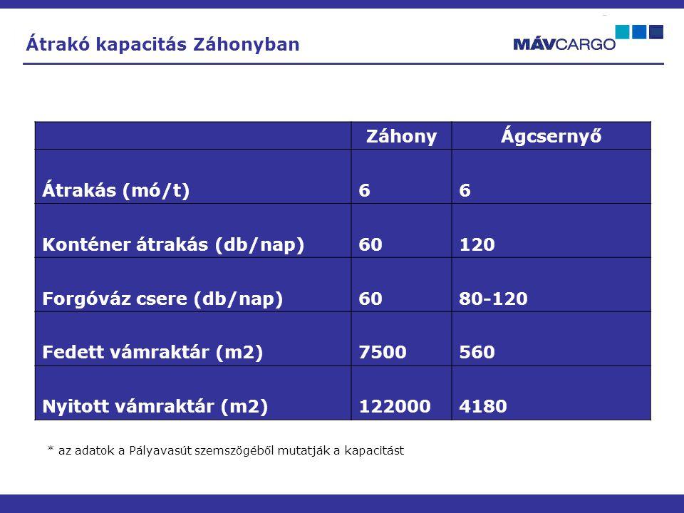 - - - Átrakó kapacitás Záhonyban ZáhonyÁgcsernyő Átrakás (mó/t)66 Konténer átrakás (db/nap)60120 Forgóváz csere (db/nap)6080-120 Fedett vámraktár (m2)