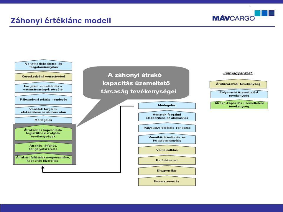 Záhonyi értéklánc modell