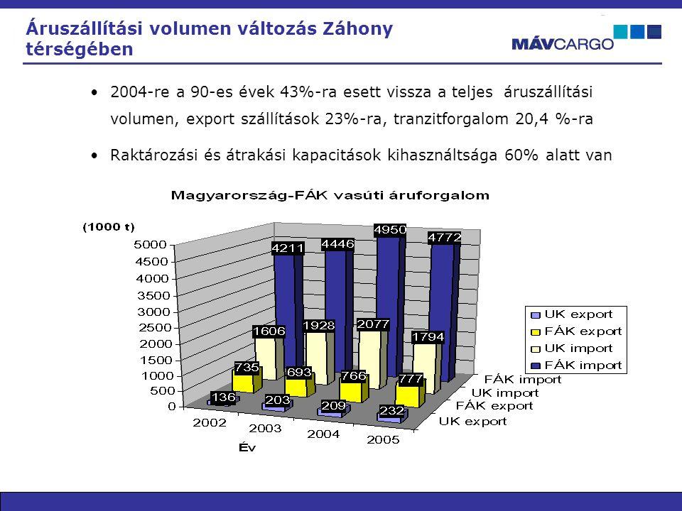 Áruszállítási volumen változás Záhony térségében •2004-re a 90-es évek 43%-ra esett vissza a teljes áruszállítási volumen, export szállítások 23%-ra, tranzitforgalom 20,4 %-ra •Raktározási és átrakási kapacitások kihasználtsága 60% alatt van