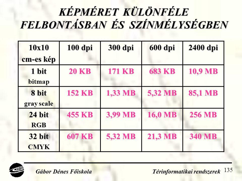 135 KÉPMÉRET KÜLÖNFÉLE FELBONTÁSBAN ÉS SZÍNMÉLYSÉGBEN Gábor Dénes Főiskola Térinformatikai rendszerek 10x10 cm-es kép 100 dpi 300 dpi 600 dpi 2400 dpi 1 bit bitmap 20 KB 171 KB 683 KB 10,9 MB 8 bit gray scale 152 KB 1,33 MB 5,32 MB 85,1 MB 24 bit RGB 455 KB 3,99 MB 16,0 MB 256 MB 32 bit CMYK 607 KB 5,32 MB 21,3 MB 340 MB
