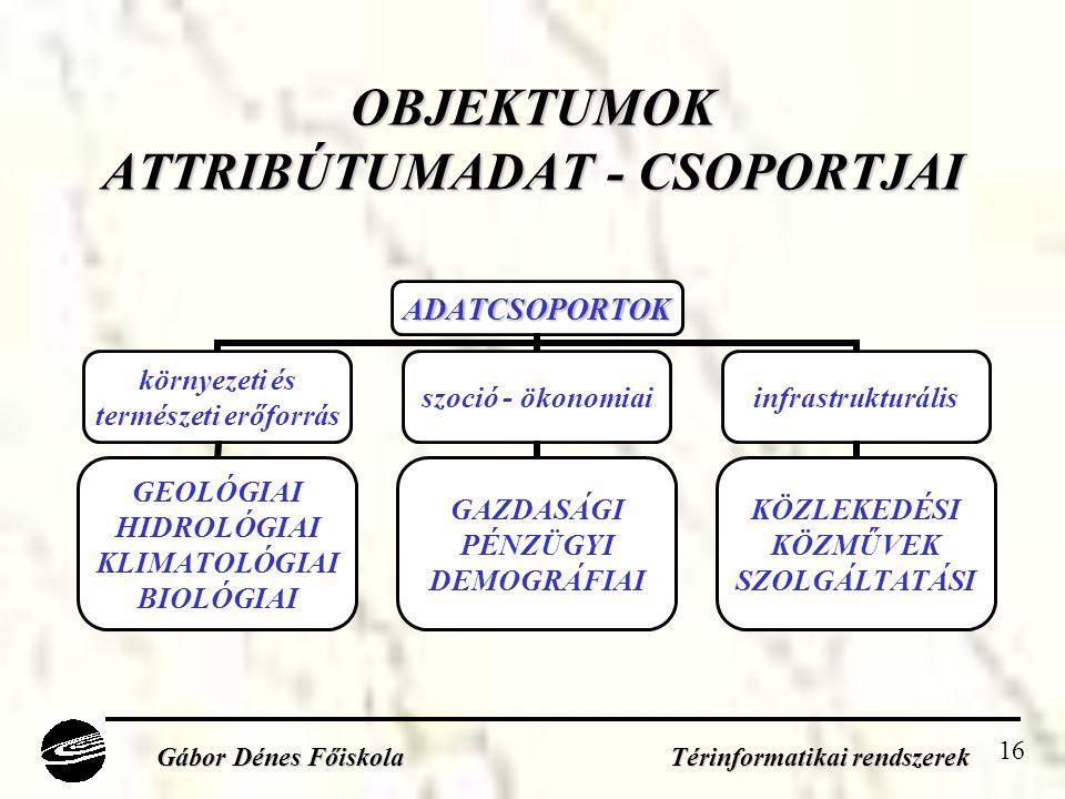 16 OBJEKTUMOK ATTRIBÚTUMADAT - CSOPORTJAI Gábor Dénes Főiskola Térinformatikai rendszerek ADATCSOPORTOK környezeti és természeti erőforrás GEOLÓGIAI HIDROLÓGIAI KLIMATOLÓGIAI BIOLÓGIAI szoció - ökonomiai GAZDASÁGI PÉNZÜGYI DEMOGRÁFIAI infrastrukturális KÖZLEKEDÉSI KÖZMŰVEK SZOLGÁLTATÁSI