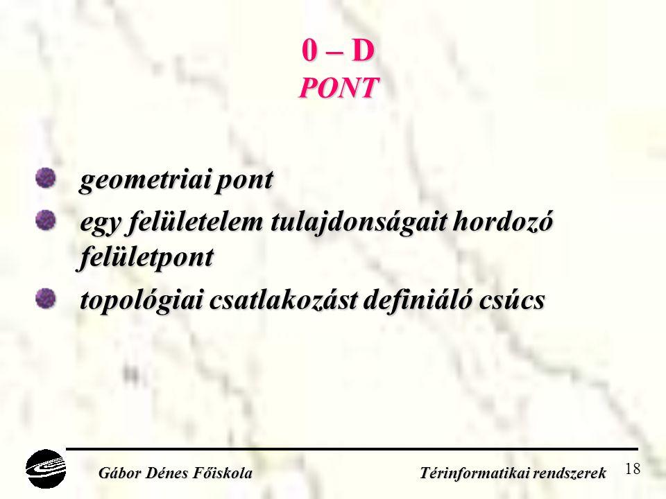 18 0 – D PONT geometriai pont egy felületelem tulajdonságait hordozó felületpont topológiai csatlakozást definiáló csúcs Gábor Dénes Főiskola Térinformatikai rendszerek
