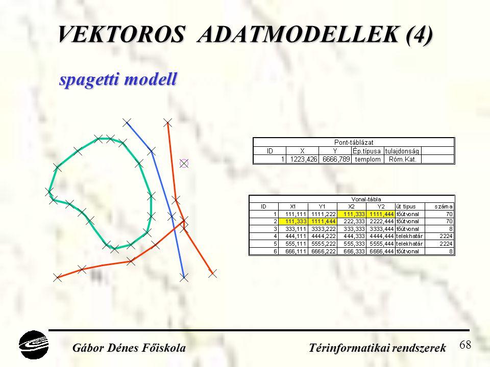 68 VEKTOROS ADATMODELLEK (4) Gábor Dénes Főiskola Térinformatikai rendszerek spagetti modell