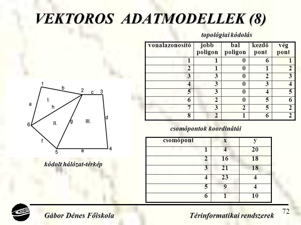 72 VEKTOROS ADATMODELLEK (8) vonalazonosító jobb poligon bal poligon kezdő pont vég pont 11061 21012 33023 43034 53045 62056 73252 82162 Gábor Dénes Főiskola Térinformatikai rendszerek csomópontxy 1420 21618 32118 4234 594 6110 topológiai kódolás csomópontok koordinátái kódolt hálózat-térkép