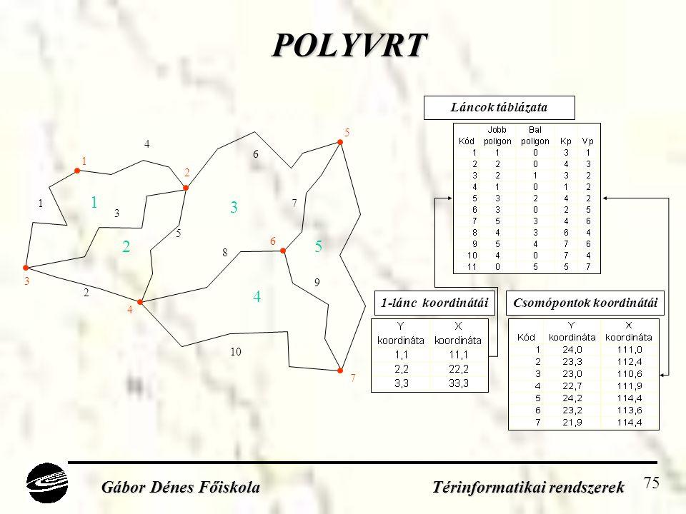 75 POLYVRT Gábor Dénes Főiskola Térinformatikai rendszerek 1 2 3 4 5 6 7 8 9 10 1 2 3 4 5 1 2 3 4 5 6 7 Láncok táblázata Csomópontok koordinátái1-lánc koordinátái