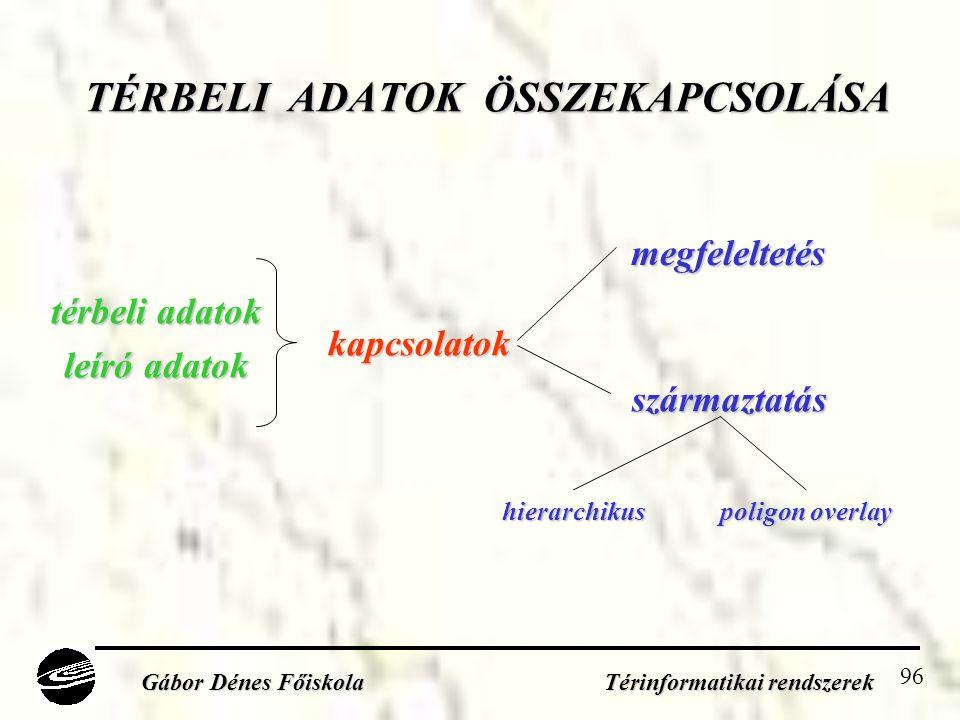 96 TÉRBELI ADATOK ÖSSZEKAPCSOLÁSA Gábor Dénes Főiskola Térinformatikai rendszerek térbeli adatok leíró adatok megfeleltetés származtatás hierarchikus poligon overlay kapcsolatok