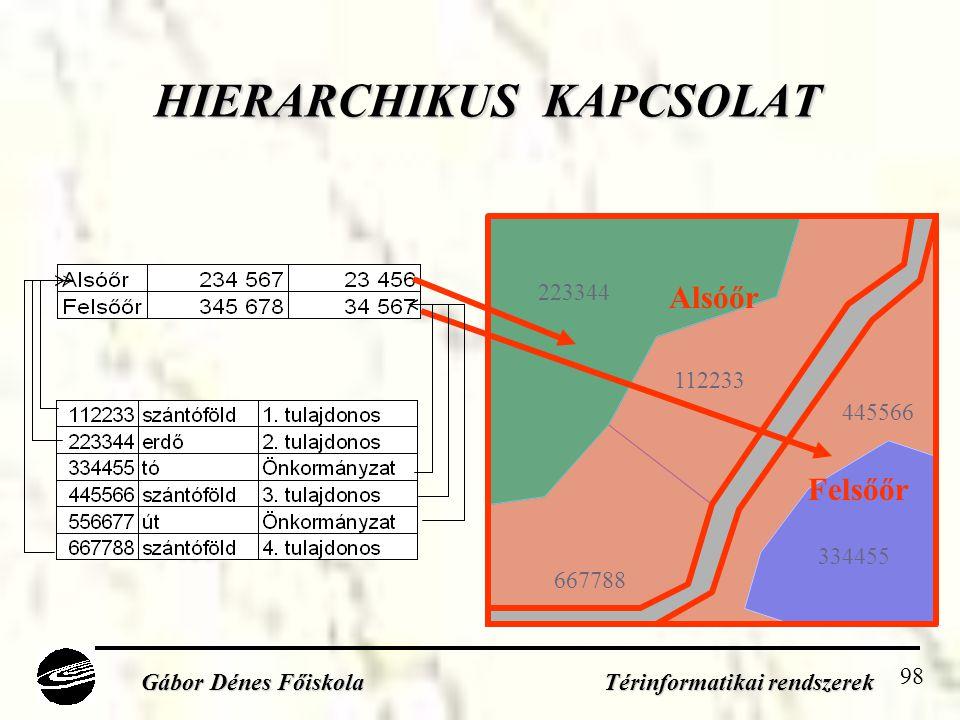 98 HIERARCHIKUS KAPCSOLAT Gábor Dénes Főiskola Térinformatikai rendszerek 112233 223344 334455 445566 667788 Alsóőr Felsőőr