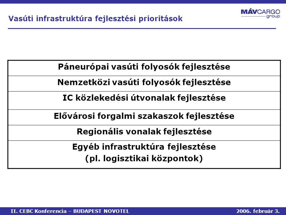 Páneurópai vasúti folyosók fejlesztése Nemzetközi vasúti folyosók fejlesztése IC közlekedési útvonalak fejlesztése Elővárosi forgalmi szakaszok fejlesztése Regionális vonalak fejlesztése Egyéb infrastruktúra fejlesztése (pl.