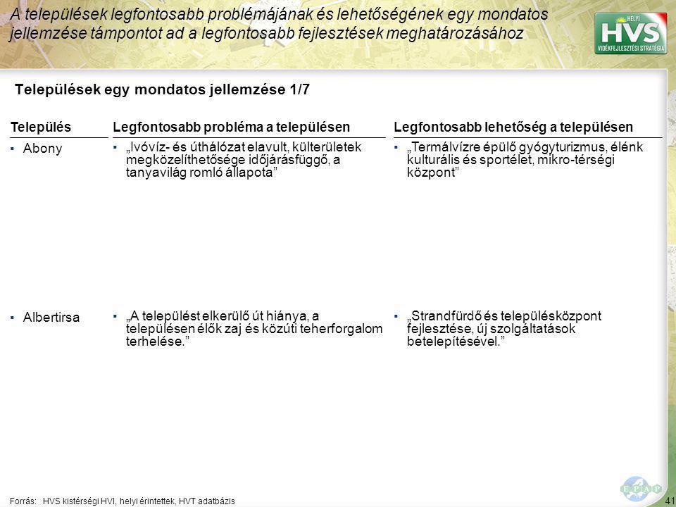 """41 Települések egy mondatos jellemzése 1/7 A települések legfontosabb problémájának és lehetőségének egy mondatos jellemzése támpontot ad a legfontosabb fejlesztések meghatározásához Forrás:HVS kistérségi HVI, helyi érintettek, HVT adatbázis TelepülésLegfontosabb probléma a településen ▪Abony ▪""""Ivóvíz- és úthálózat elavult, külterületek megközelíthetősége időjárásfüggő, a tanyavilág romló állapota ▪Albertirsa ▪""""A települést elkerülő út hiánya, a településen élők zaj és közúti teherforgalom terhelése. Legfontosabb lehetőség a településen ▪""""Termálvízre épülő gyógyturizmus, élénk kulturális és sportélet, mikro-térségi központ ▪""""Strandfürdő és településközpont fejlesztése, új szolgáltatások betelepítésével."""