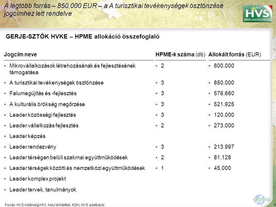 4 Forrás: HVS kistérségi HVI, helyi érintettek, KSH, HVS adatbázis A legtöbb forrás – 850,000 EUR – a A turisztikai tevékenységek ösztönzése jogcímhez lett rendelve GERJE-SZTŐK HVKE – HPME allokáció összefoglaló Jogcím neveHPME-k száma (db)Allokált forrás (EUR) ▪Mikrovállalkozások létrehozásának és fejlesztésének támogatása ▪2▪2▪600,000 ▪A turisztikai tevékenységek ösztönzése▪3▪3▪850,000 ▪Falumegújítás és -fejlesztés▪3▪3▪578,660 ▪A kulturális örökség megőrzése▪3▪3▪521,925 ▪Leader közösségi fejlesztés▪3▪3▪120,000 ▪Leader vállalkozás fejlesztés▪2▪2▪273,000 ▪Leader képzés ▪Leader rendezvény▪3▪3▪213,997 ▪Leader térségen belüli szakmai együttműködések▪2▪2▪81,128 ▪Leader térségek közötti és nemzetközi együttműködések▪1▪1▪45,000 ▪Leader komplex projekt ▪Leader tervek, tanulmányok