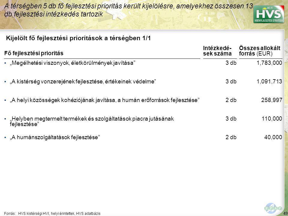 """49 Kijelölt fő fejlesztési prioritások a térségben 1/1 A térségben 5 db fő fejlesztési prioritás került kijelölésre, amelyekhez összesen 13 db fejlesztési intézkedés tartozik Forrás:HVS kistérségi HVI, helyi érintettek, HVS adatbázis ▪""""Megélhetési viszonyok, életkörülmények javítása ▪""""A kistérség vonzerejének fejlesztése, értékeinek védelme ▪""""A helyi közösségek kohéziójának javítása, a humán erőforrások fejlesztése ▪""""Helyben megtermelt termékek és szolgáltatások piacra jutásának fejlesztése ▪""""A humánszolgáltatások fejlesztése Fő fejlesztési prioritás 49 3 db 2 db 3 db 2 db 1,783,000 1,091,713 258,997 110,000 40,000 Összes allokált forrás (EUR) Intézkedé- sek száma"""