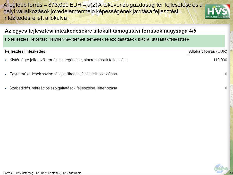 53 ▪Kistérségre jellemző termékek megőrzése, piacra jutásuk fejlesztése Forrás:HVS kistérségi HVI, helyi érintettek, HVS adatbázis Az egyes fejlesztési intézkedésekre allokált támogatási források nagysága 4/5 A legtöbb forrás – 873,000 EUR – a(z) A tőkevonzó gazdasági tér fejlesztése és a helyi vállalkozások jövedelemtermelő képességének javítása fejlesztési intézkedésre lett allokálva Fejlesztési intézkedés ▪Együttműködések ösztönzése, működési feltételeik biztosítása ▪Szabadidős, rekreációs szolgáltatások fejlesztése, létrehozása Fő fejlesztési prioritás: Helyben megtermelt termékek és szolgáltatások piacra jutásának fejlesztése Allokált forrás (EUR) 110,000 0 0