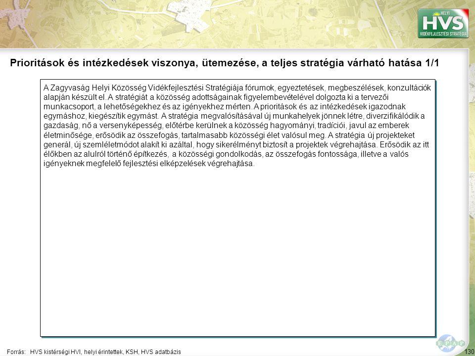130 A Zagyvaság Helyi Közösség Vidékfejlesztési Stratégiája fórumok, egyeztetések, megbeszélések, konzultációk alapján készült el. A stratégiát a közö