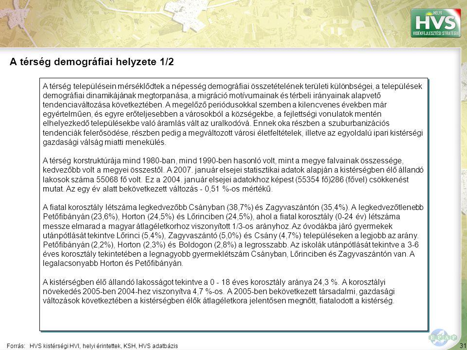 31 A térség településein mérséklődtek a népesség demográfiai összetételének területi különbségei, a települések demográfiai dinamikájának megtorpanása