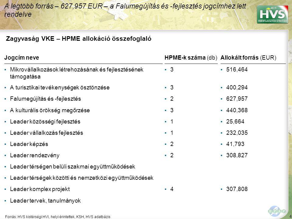 4 Forrás: HVS kistérségi HVI, helyi érintettek, KSH, HVS adatbázis A legtöbb forrás – 627,957 EUR – a Falumegújítás és -fejlesztés jogcímhez lett rend