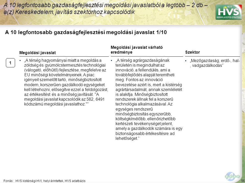 56 A 10 legfontosabb gazdaságfejlesztési megoldási javaslat 1/10 A 10 legfontosabb gazdaságfejlesztési megoldási javaslatból a legtöbb – 2 db – a(z) K