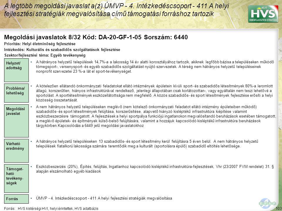A legtöbb megoldási javaslat a(z) ÚMVP - 4. Intézkedéscsoport - 411 A helyi fejlesztési stratégiák megvalósítása című támogatási forráshoz tartozik 10