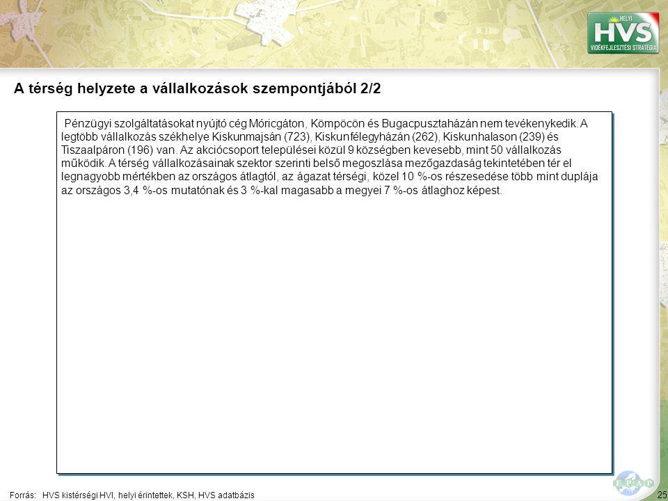25 Pénzügyi szolgáltatásokat nyújtó cég Móricgáton, Kömpöcön és Bugacpusztaházán nem tevékenykedik. A legtöbb vállalkozás székhelye Kiskunmajsán (723)