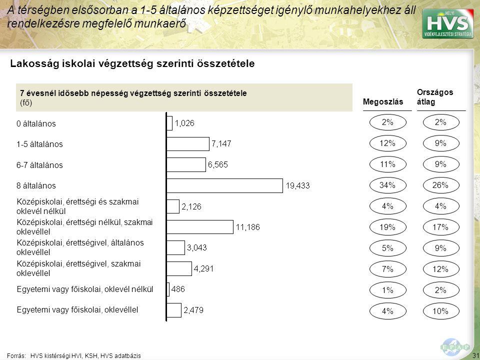 31 Forrás:HVS kistérségi HVI, KSH, HVS adatbázis Lakosság iskolai végzettség szerinti összetétele A térségben elsősorban a 1-5 általános képzettséget
