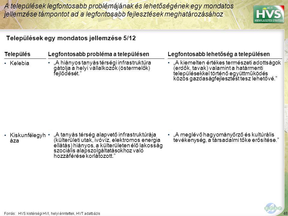 48 Települések egy mondatos jellemzése 5/12 A települések legfontosabb problémájának és lehetőségének egy mondatos jellemzése támpontot ad a legfontos