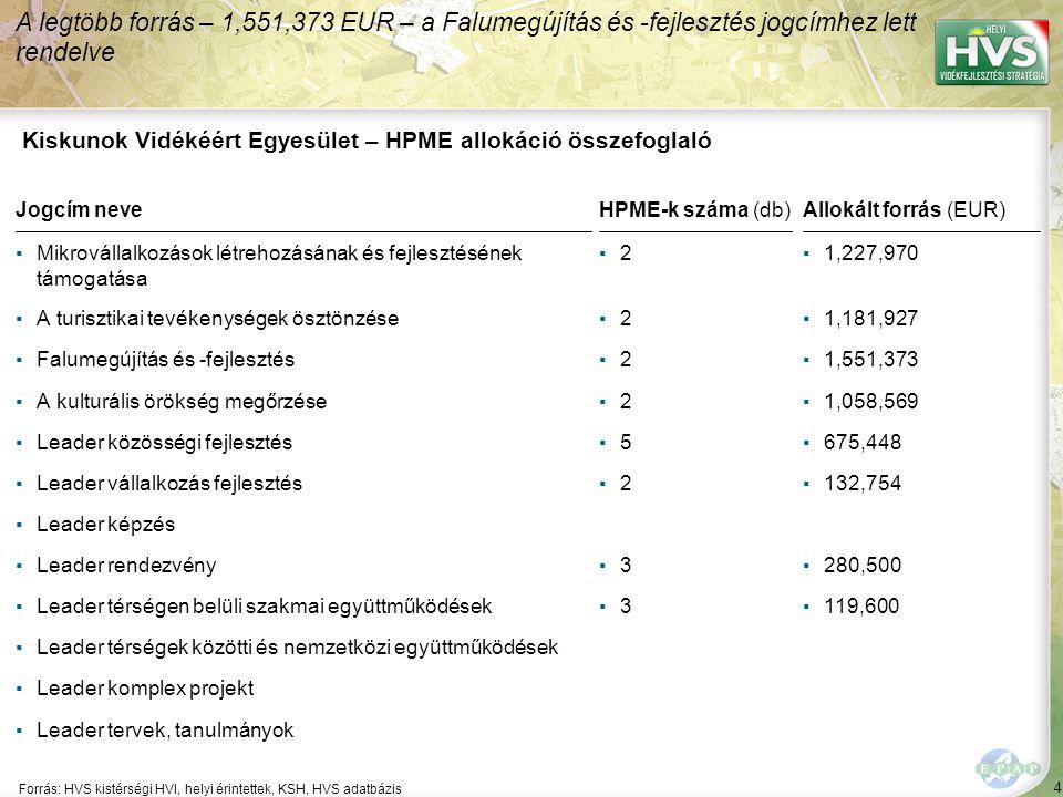 4 Forrás: HVS kistérségi HVI, helyi érintettek, KSH, HVS adatbázis A legtöbb forrás – 1,551,373 EUR – a Falumegújítás és -fejlesztés jogcímhez lett re